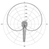 Cardiod Pick-Up Pattern